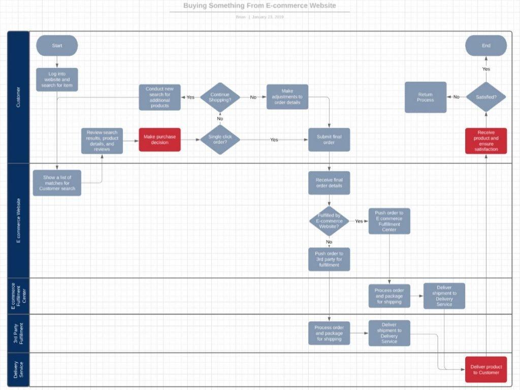 Swimlane Diagram